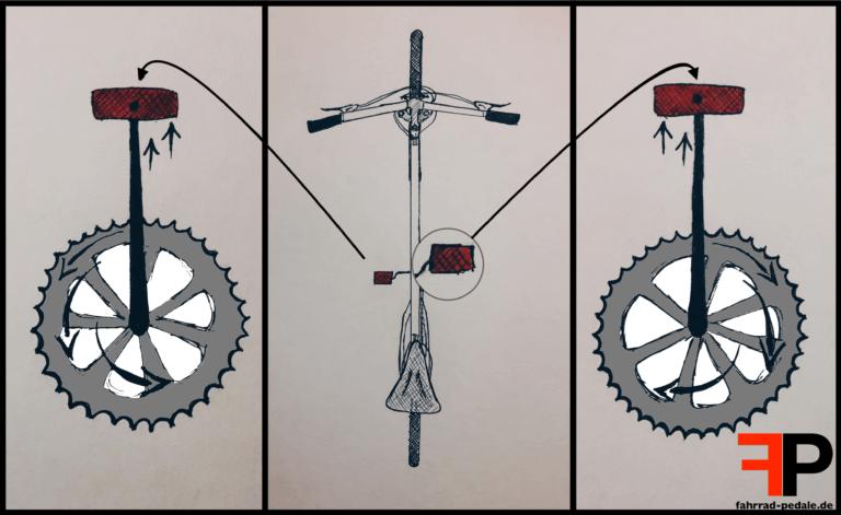 fahrrad pedale linksgewinde rechtsgewinde kurbel laufrichtungen